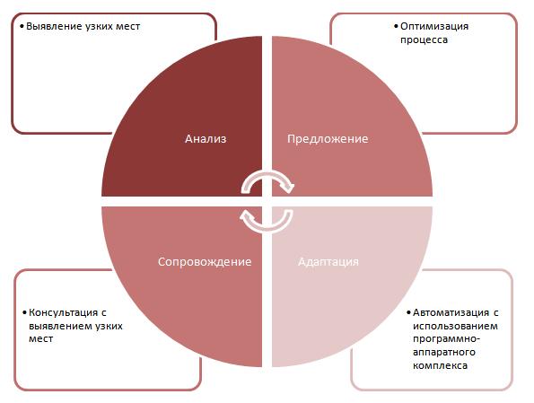 """ООО ЦПИ """"Колос-с"""" - Автоматизация бизнес-процессов"""